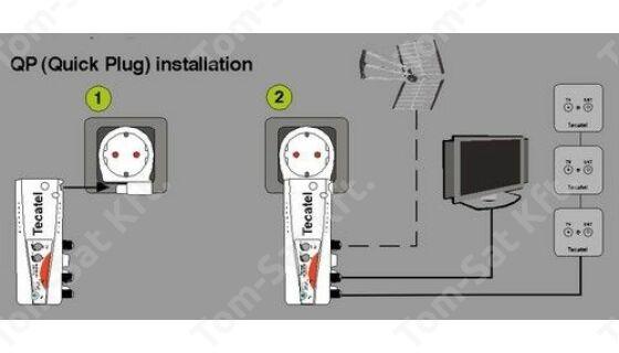 TECATEL AMP-IN24ATB szélessávú MinDig TV (DVB-T) és kábeltévé (DVB-C) erősítő